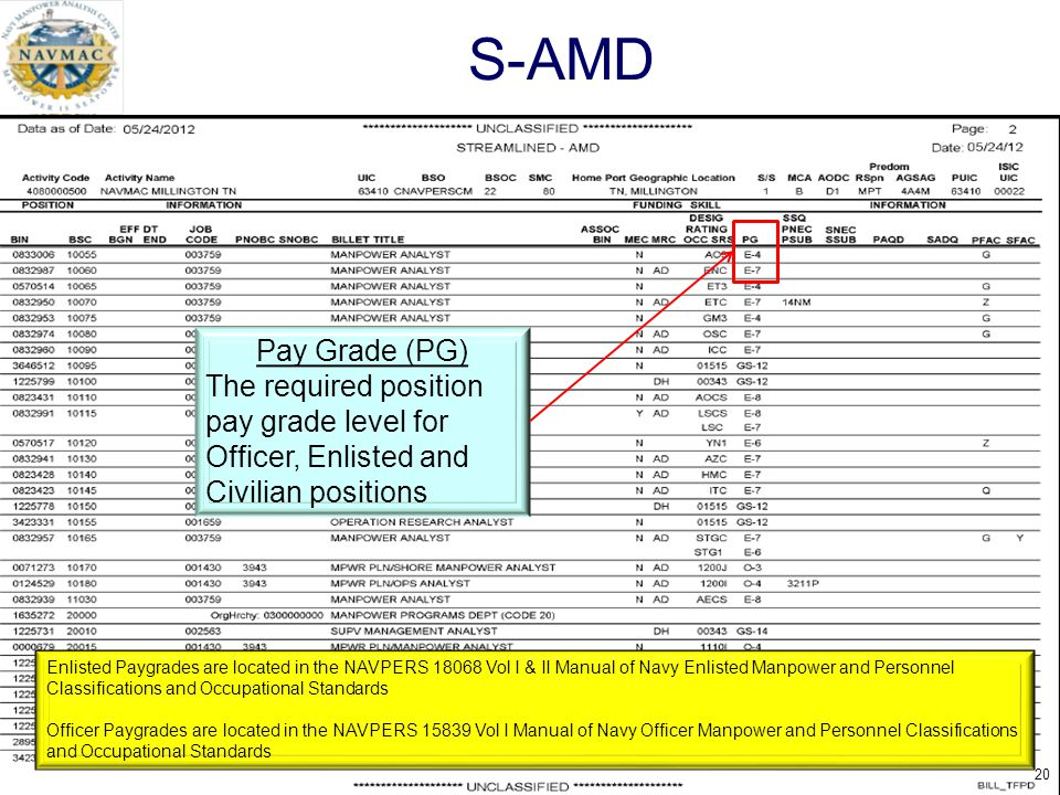 S-AMD Pay Grade (PG) The required position pay grade level for Officer, Enlisted and Civilian positions.