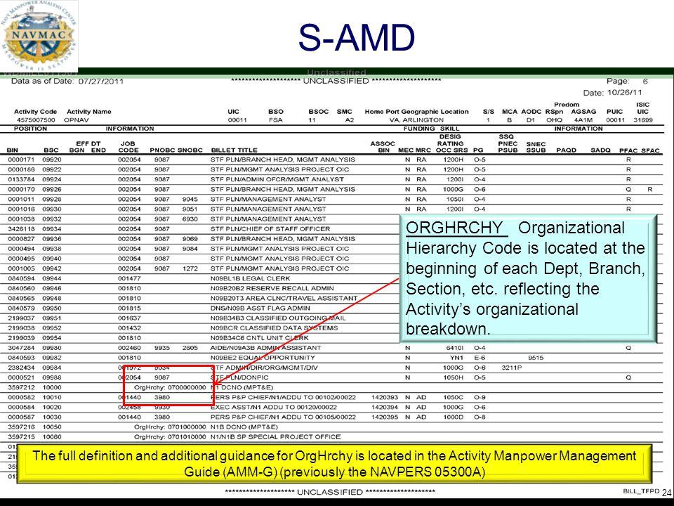 S-AMD