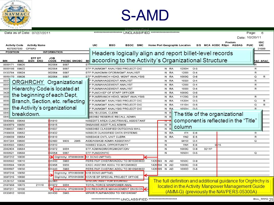 S-AMD Headers logically align and report billet-level records according to the Activity's Organizational Structure.