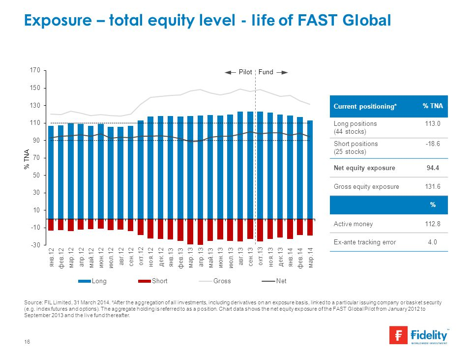 Exposure – total equity level - life of FAST Global
