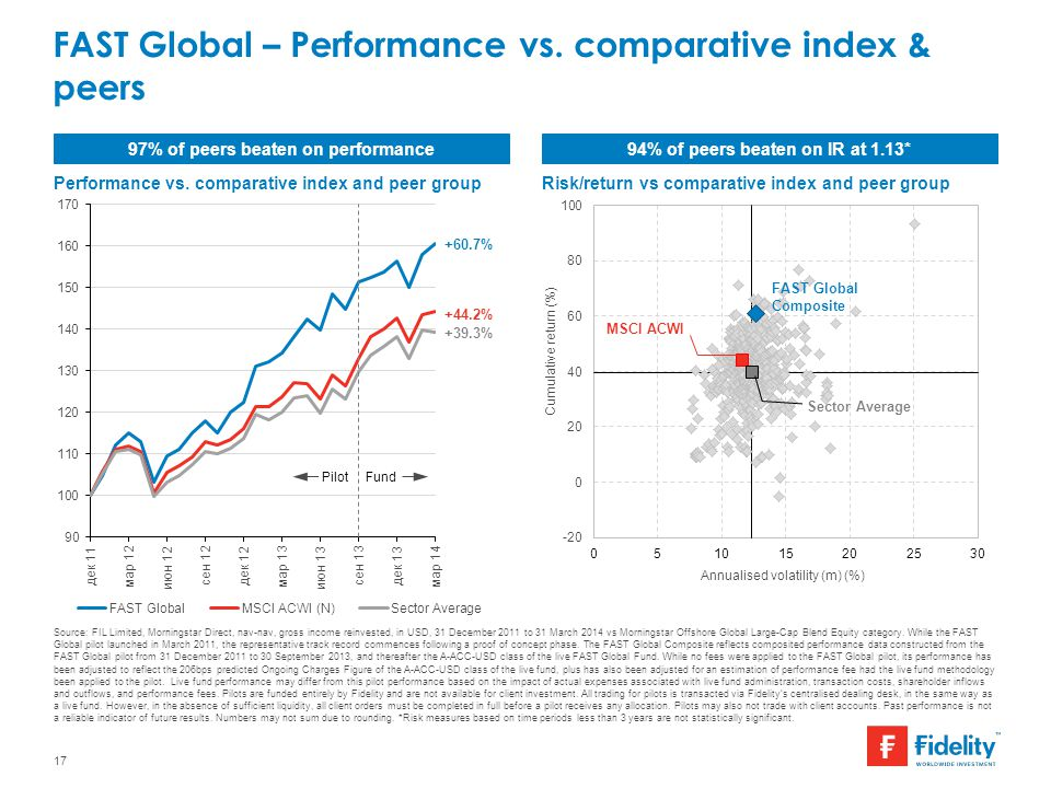 FAST Global – Performance vs. comparative index & peers