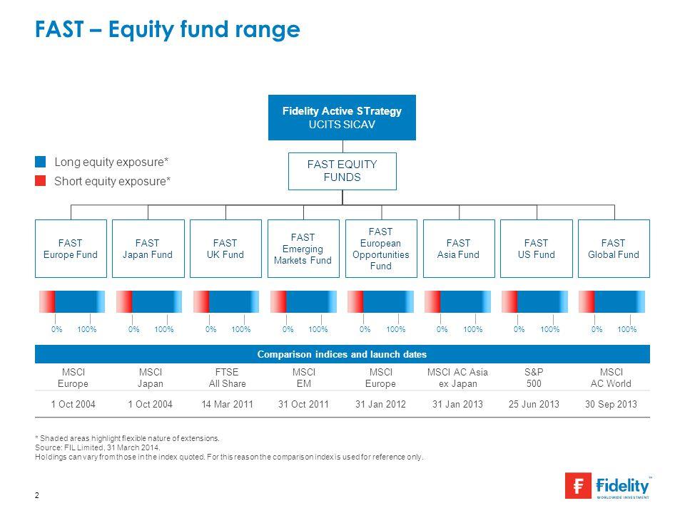 FAST – Equity fund range