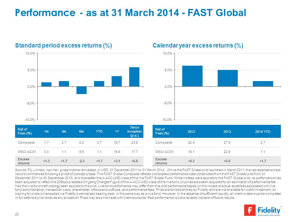 Performance - as at 31 March FAST Global