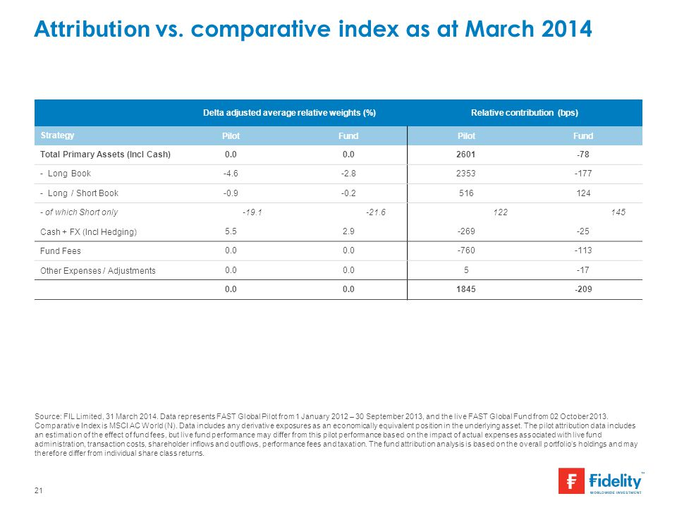 Attribution vs. comparative index as at March 2014