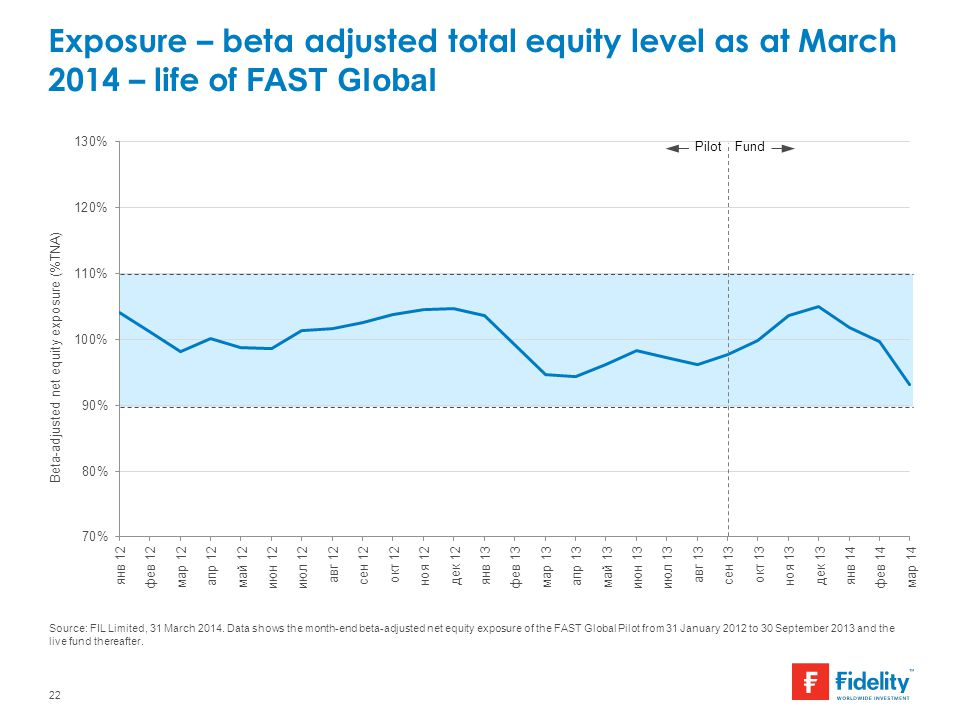 Exposure – beta adjusted total equity level as at March 2014 – life of FAST Global