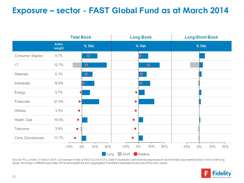 Exposure – sector - FAST Global Fund as at March 2014