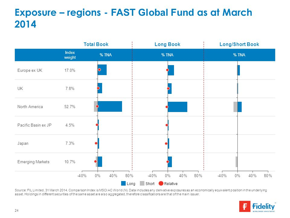 Exposure – regions - FAST Global Fund as at March 2014