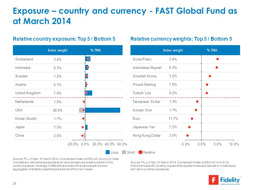Exposure – country and currency - FAST Global Fund as at March 2014