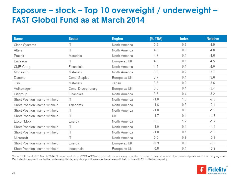 Exposure – stock – Top 10 overweight / underweight – FAST Global Fund as at March 2014