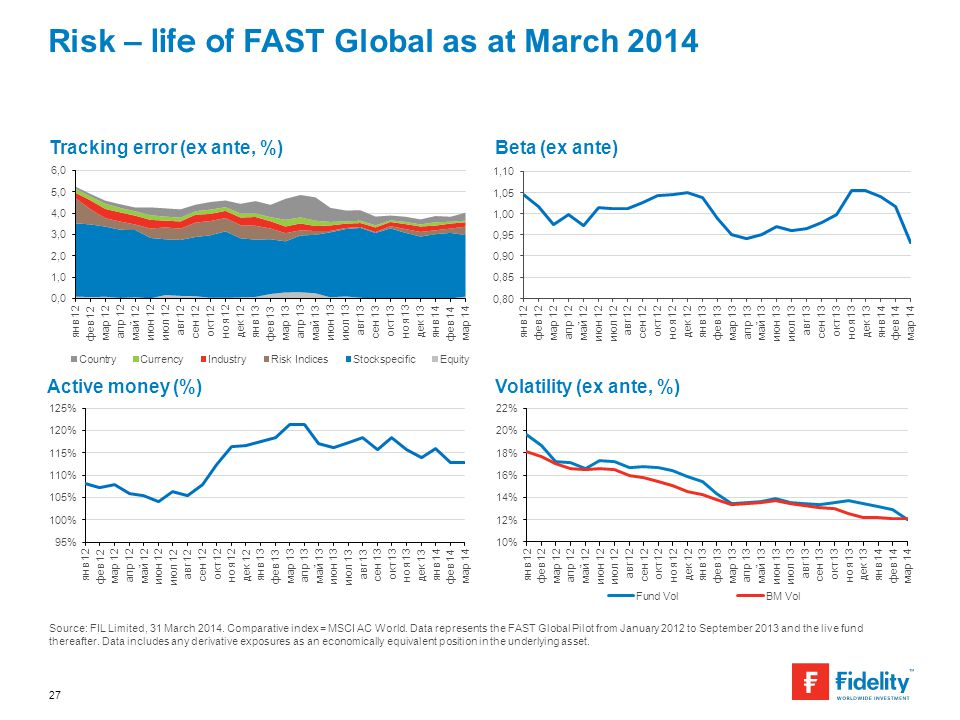 Risk – life of FAST Global as at March 2014