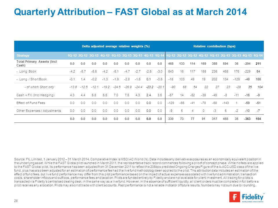 Quarterly Attribution – FAST Global as at March 2014
