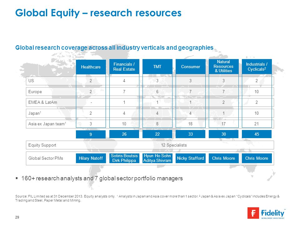 Global Equity – research resources