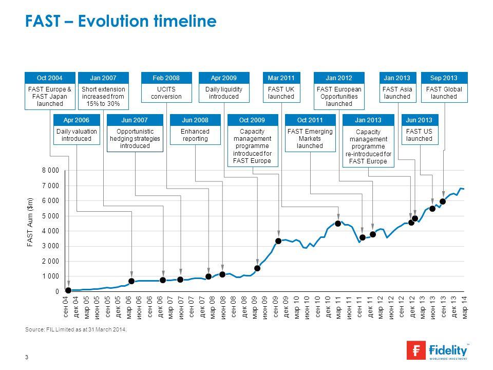 FAST – Evolution timeline