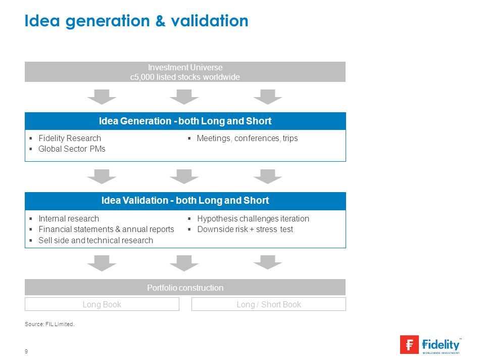 Idea generation & validation