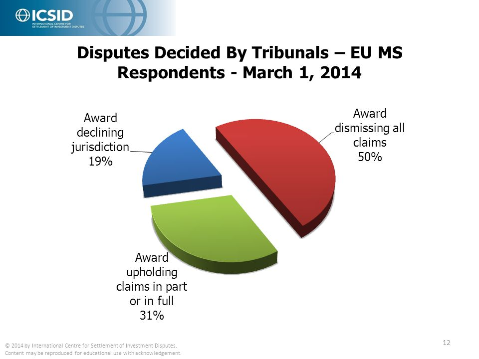 Disputes Decided By Tribunals – EU MS Respondents - March 1, 2014