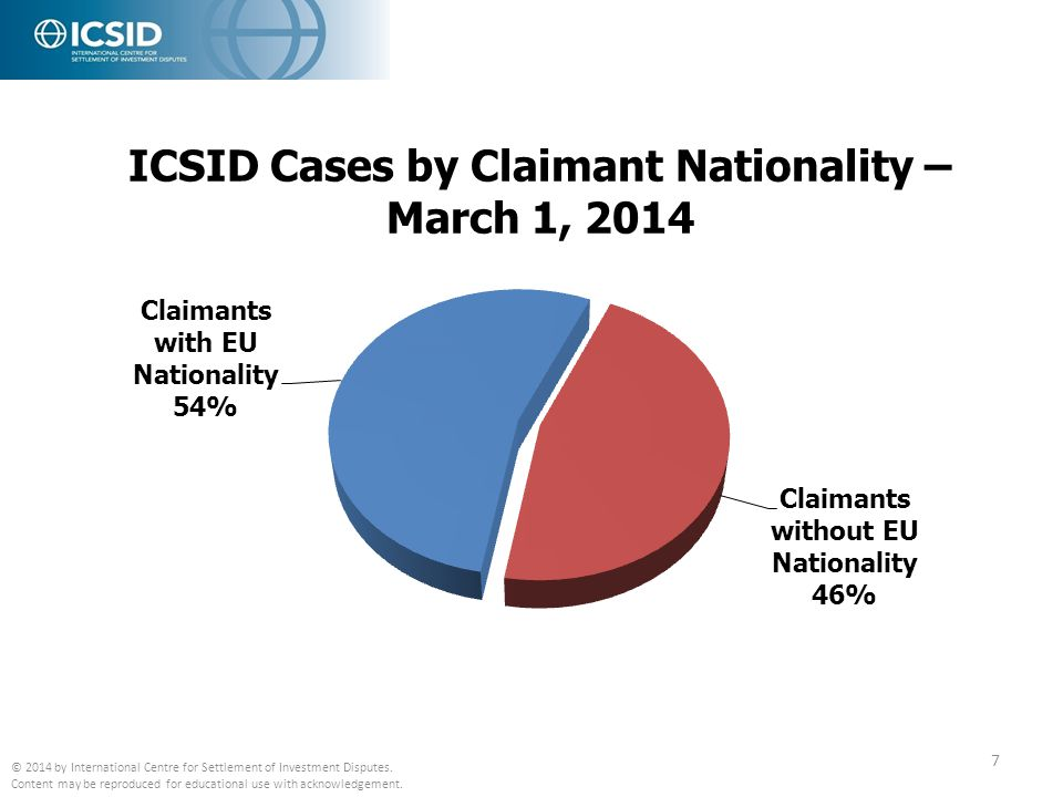 ICSID Cases by Claimant Nationality – March 1, 2014