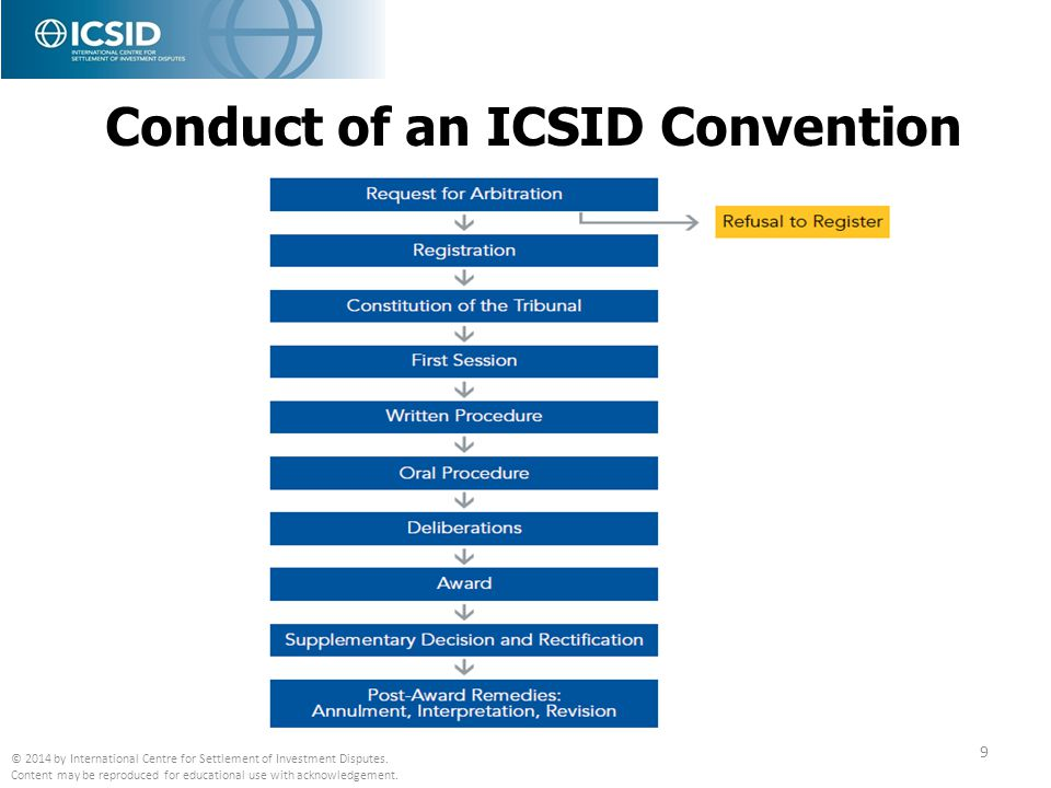 Conduct of an ICSID Convention Case Arbitration
