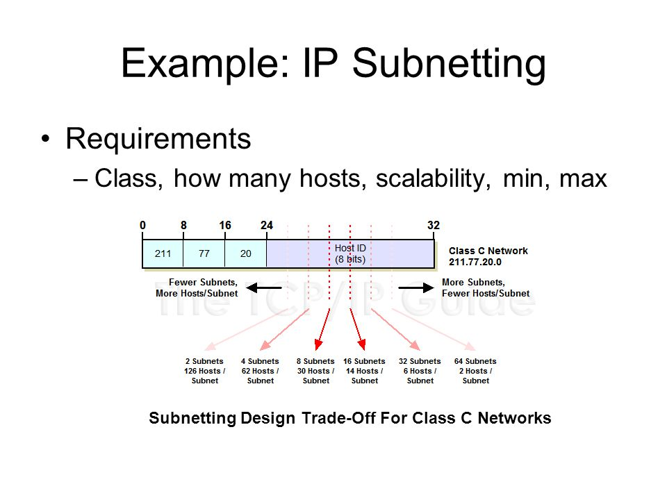 Example: IP Subnetting