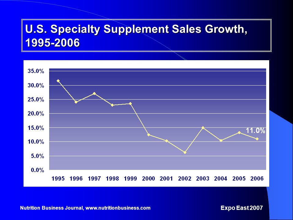 U.S. Specialty Supplement Sales Growth, 1995-2006