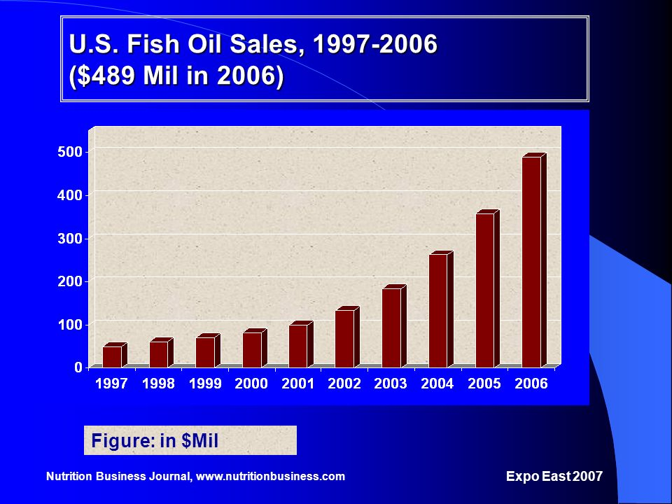 U.S. Fish Oil Sales, 1997-2006 ($489 Mil in 2006)