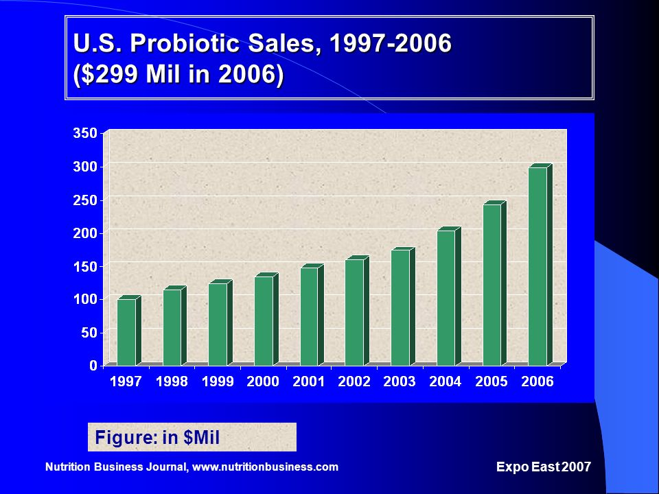 U.S. Probiotic Sales, 1997-2006 ($299 Mil in 2006)