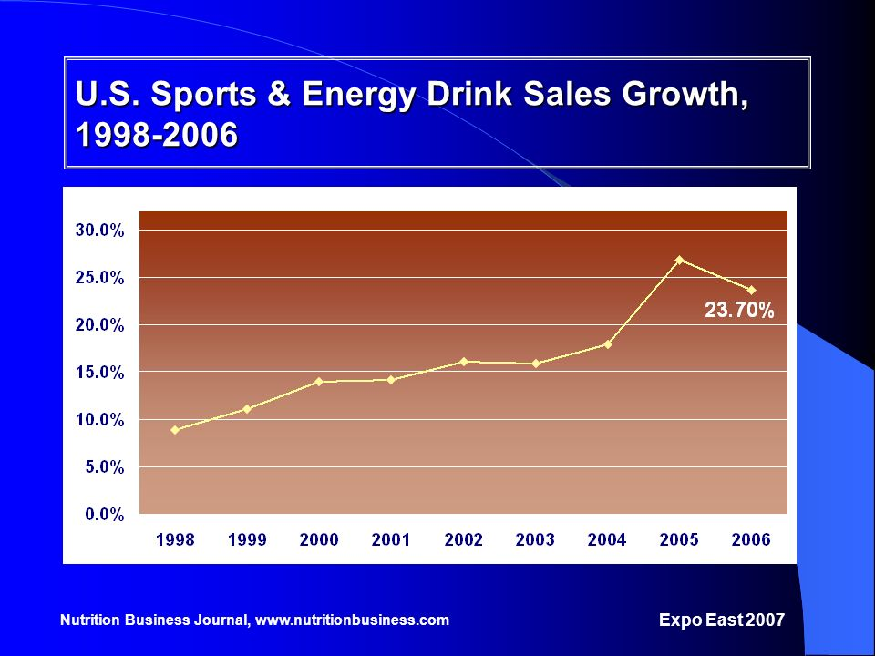 U.S. Sports & Energy Drink Sales Growth, 1998-2006