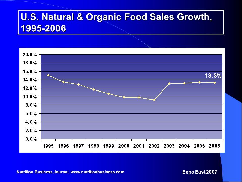 U.S. Natural & Organic Food Sales Growth, 1995-2006