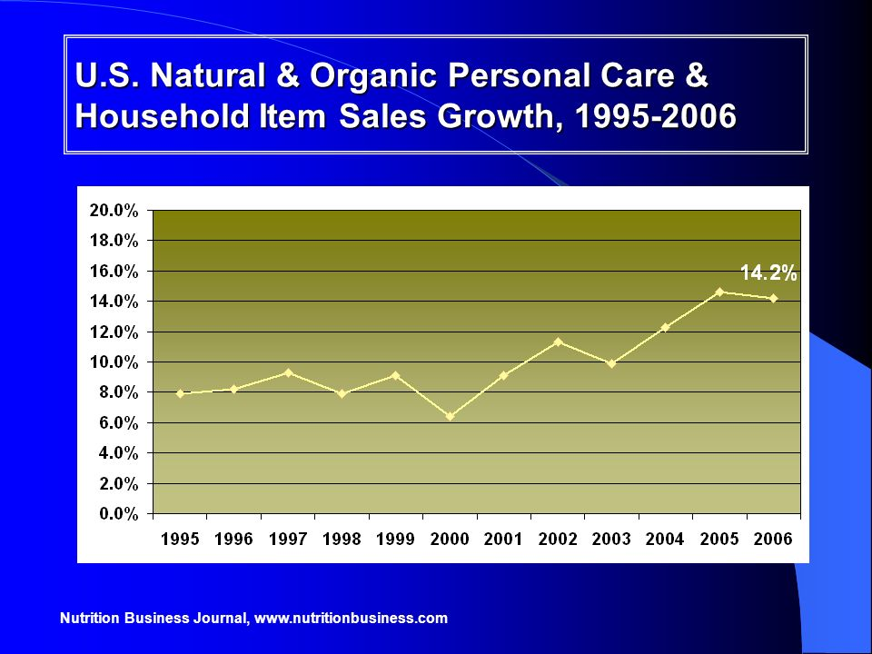 U.S. Natural & Organic Personal Care & Household Item Sales Growth, 1995-2006