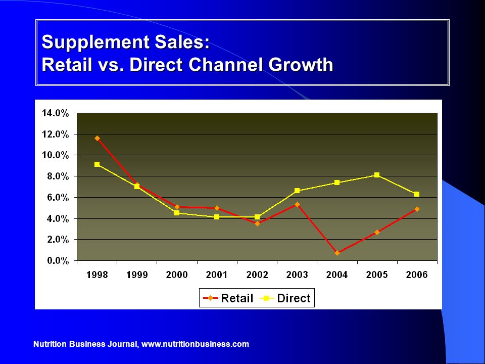 Supplement Sales: Retail vs. Direct Channel Growth
