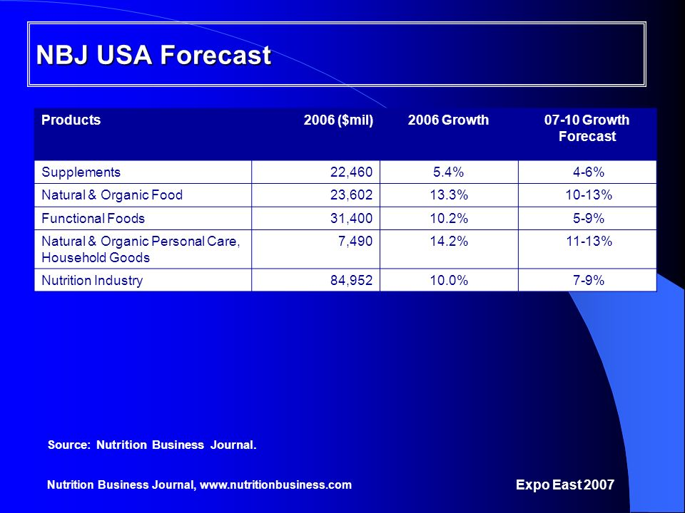 NBJ USA Forecast Products 2006 ($mil) 2006 Growth