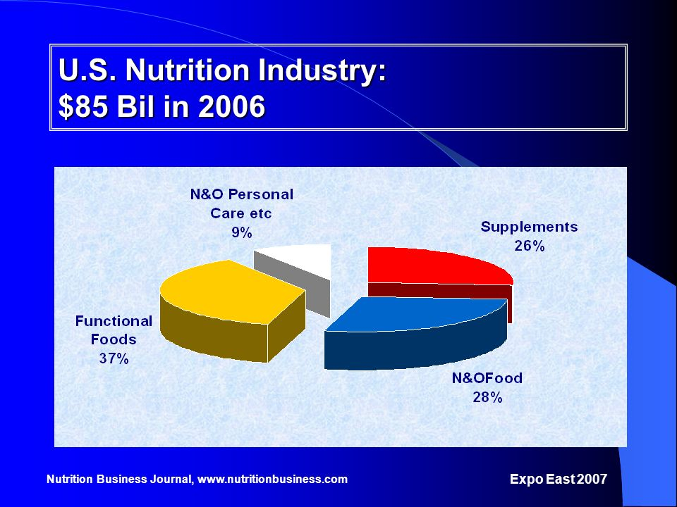 U.S. Nutrition Industry: $85 Bil in 2006