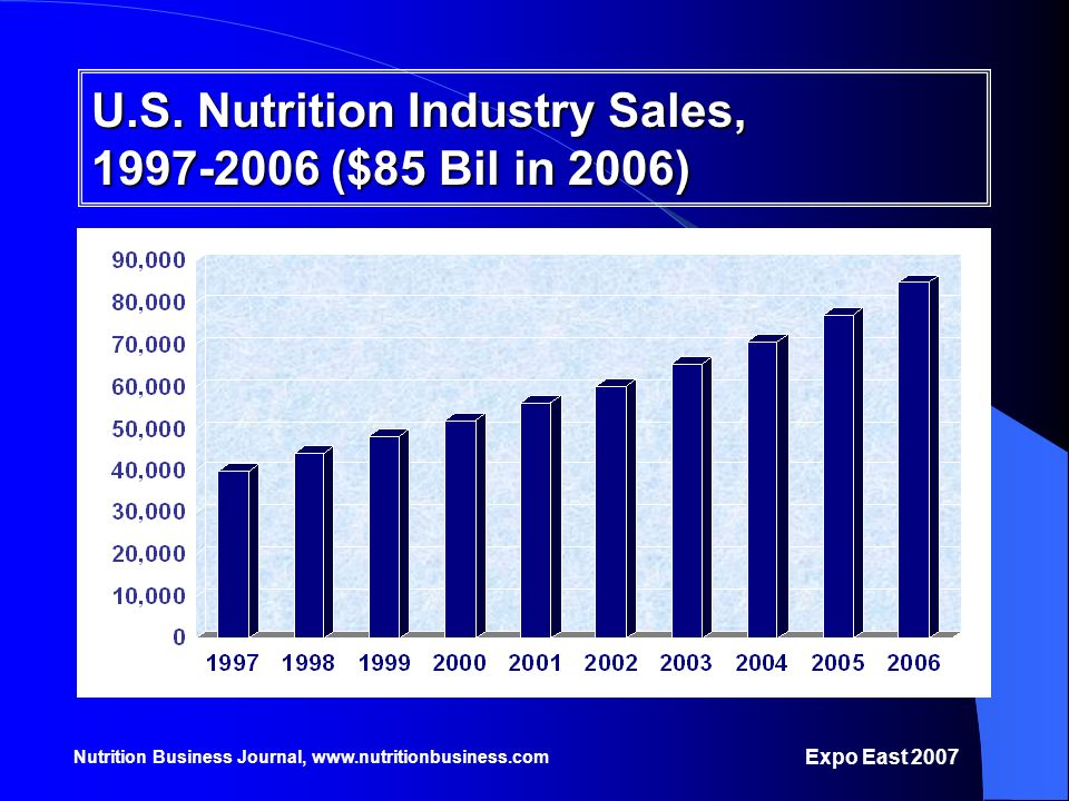 U.S. Nutrition Industry Sales, 1997-2006 ($85 Bil in 2006)