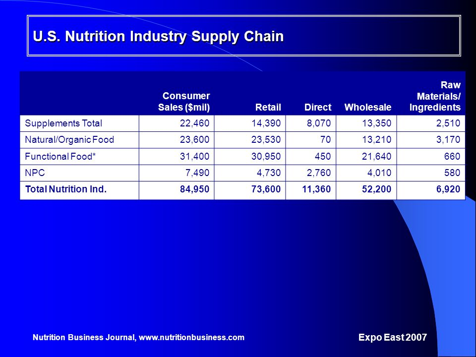 U.S. Nutrition Industry Supply Chain
