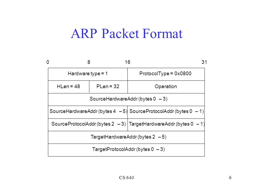 ARP Packet Format T argetHardwareAddr (bytes 2 – 5)