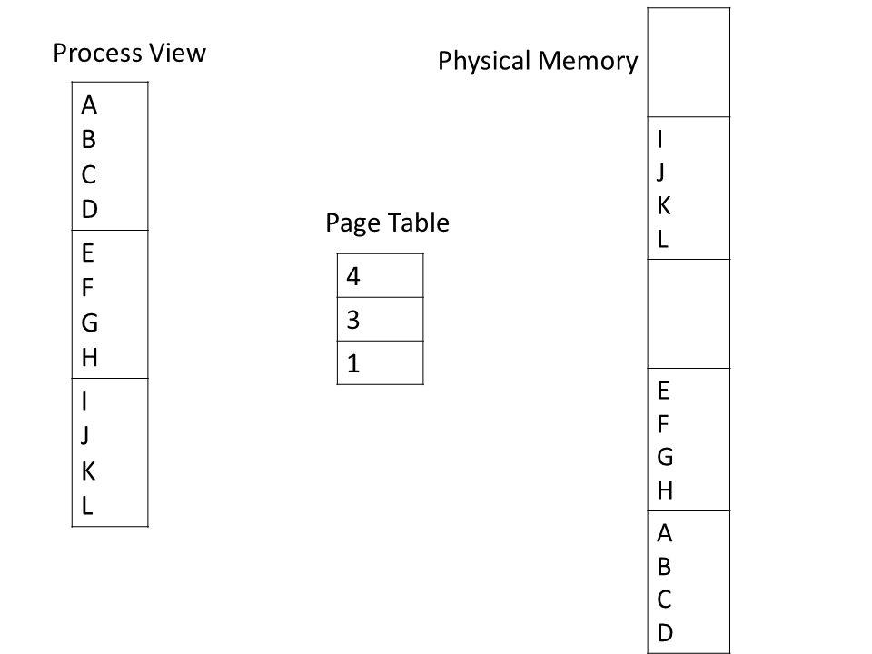 Process View A Physical Memory B C D E 4 F 3 G H 1 I Page Table J K L