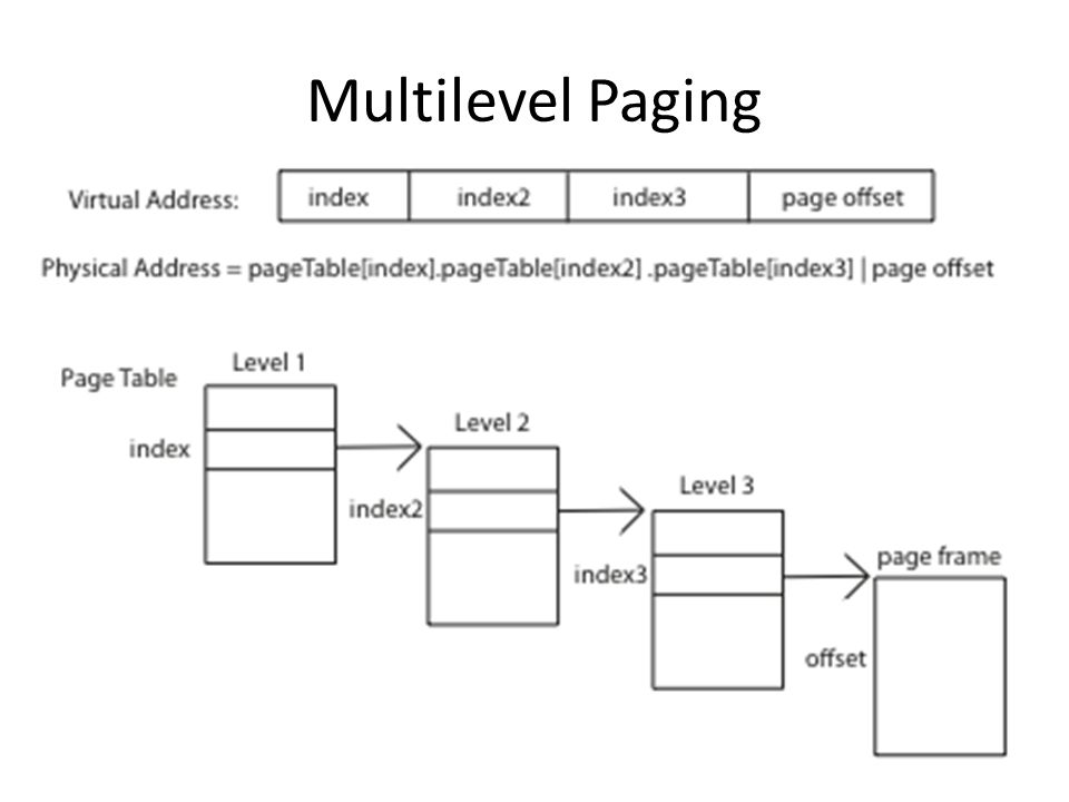 Multilevel Paging