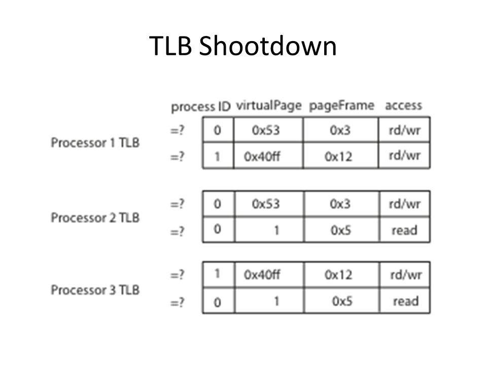 TLB Shootdown