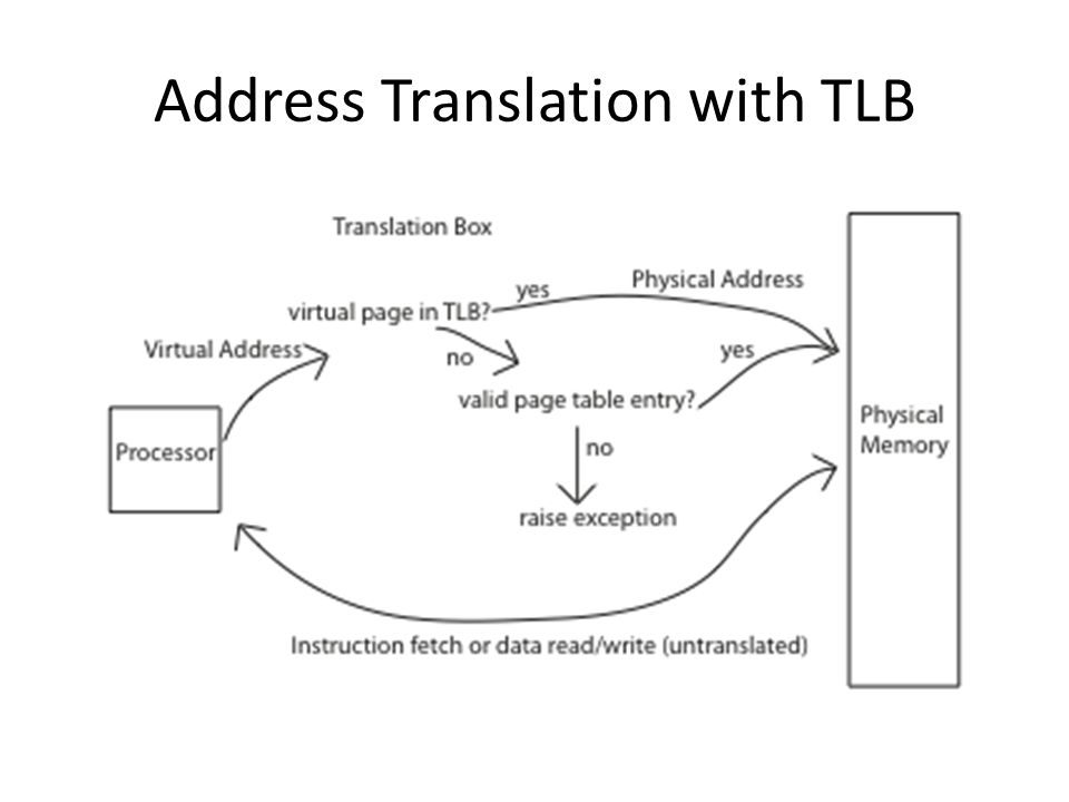Address Translation with TLB