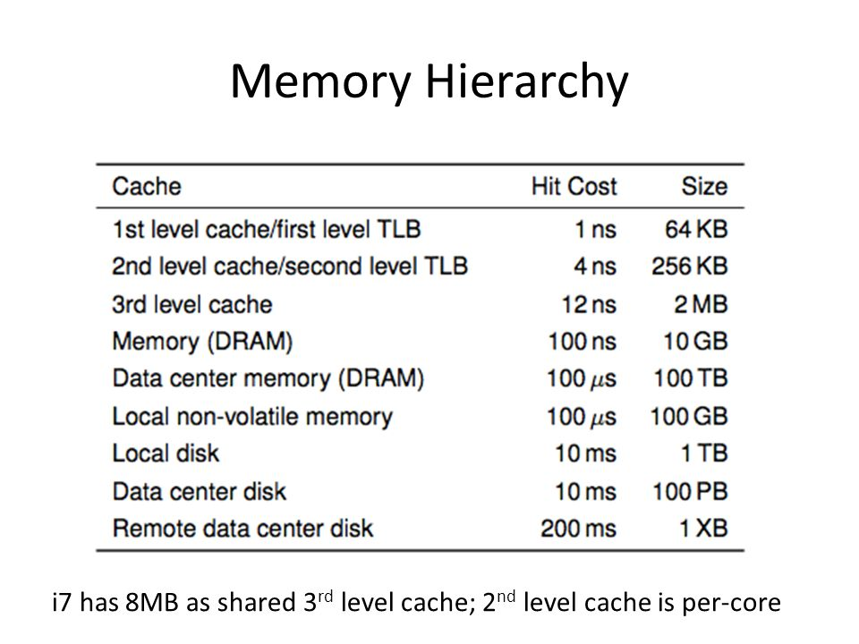 Memory Hierarchy i7 has 8MB as shared 3rd level cache; 2nd level cache is per-core