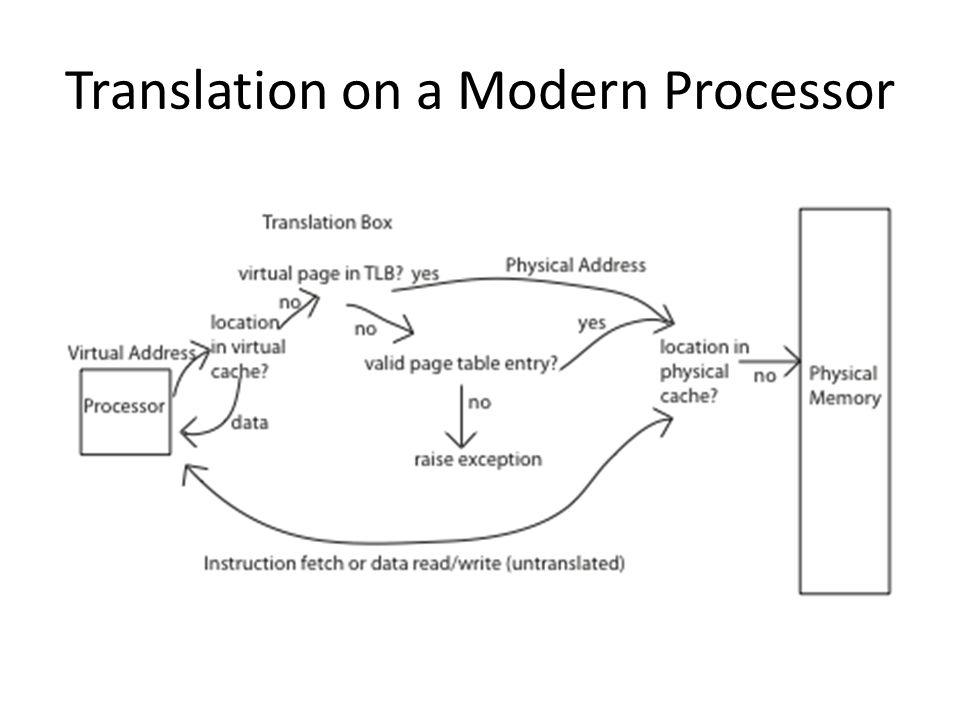 Translation on a Modern Processor