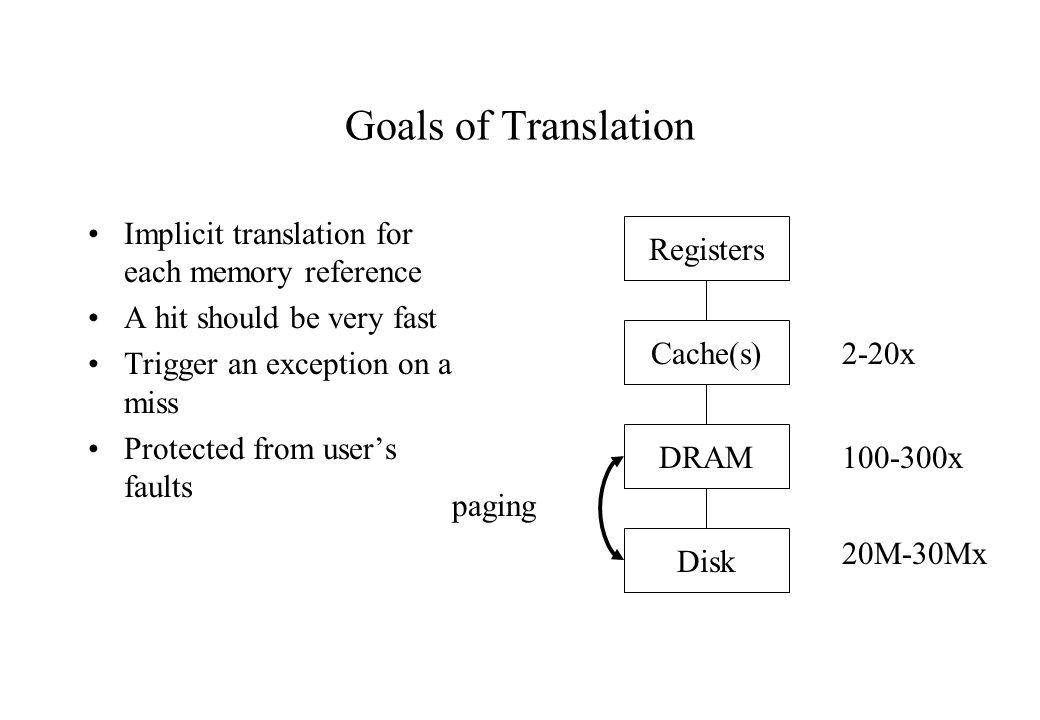 Goals of Translation Implicit translation for each memory reference