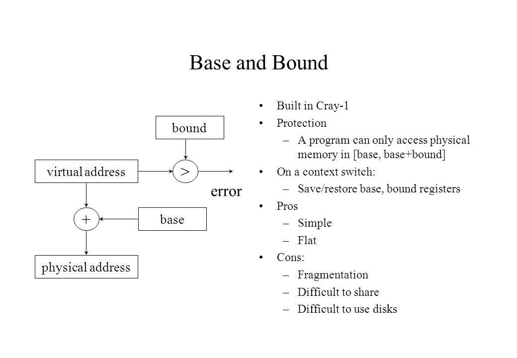 Base and Bound > error + bound virtual address base