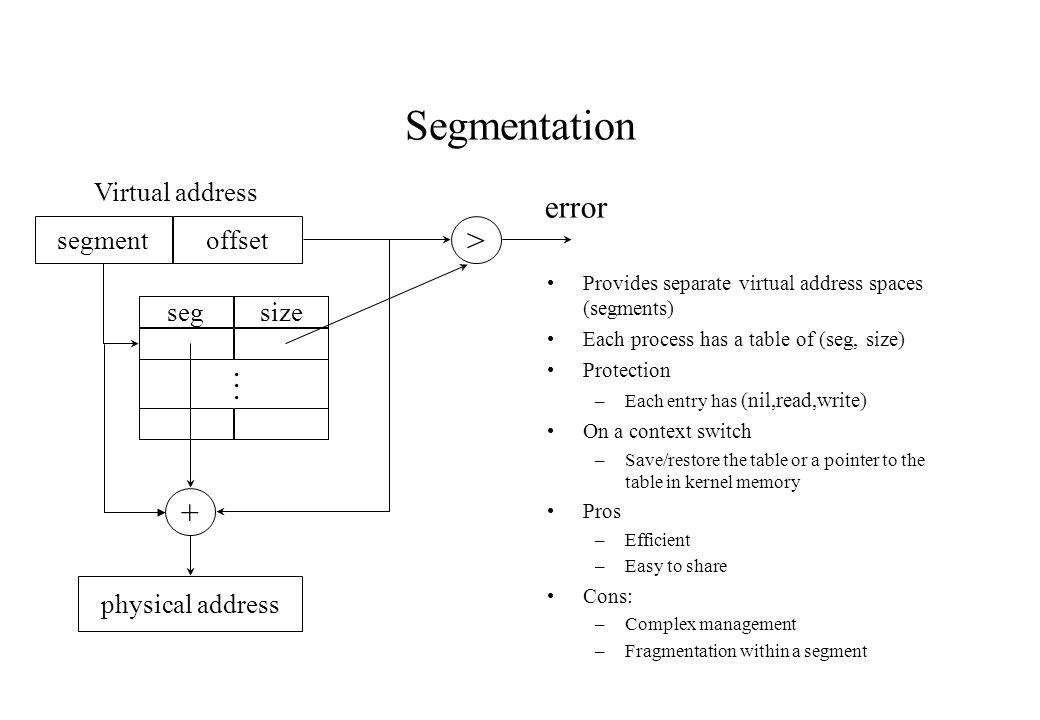 Segmentation error > . + Virtual address segment offset seg size