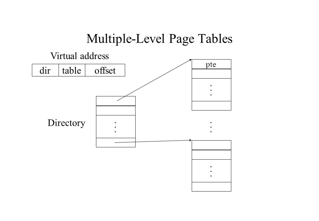 Multiple-Level Page Tables