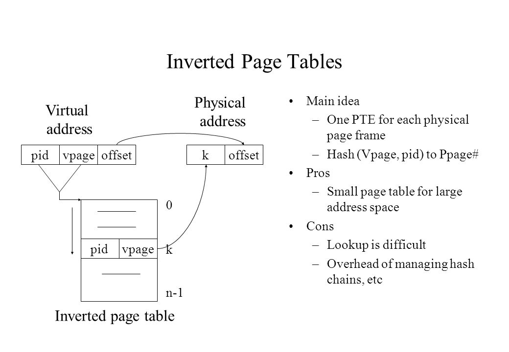 Inverted Page Tables Physical Virtual address address