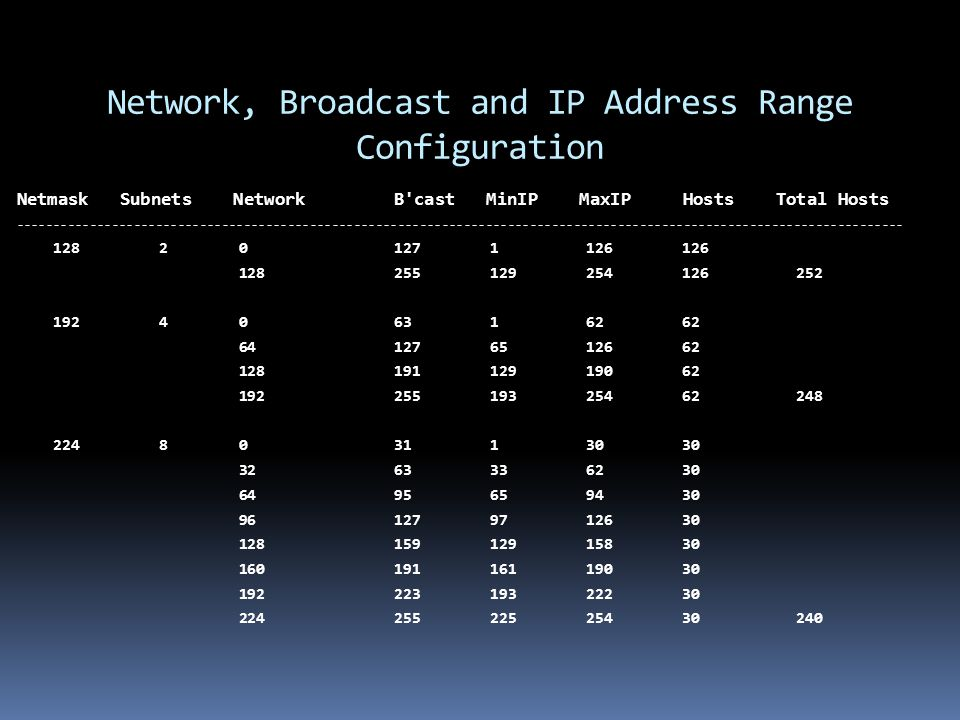 Network, Broadcast and IP Address Range Configuration