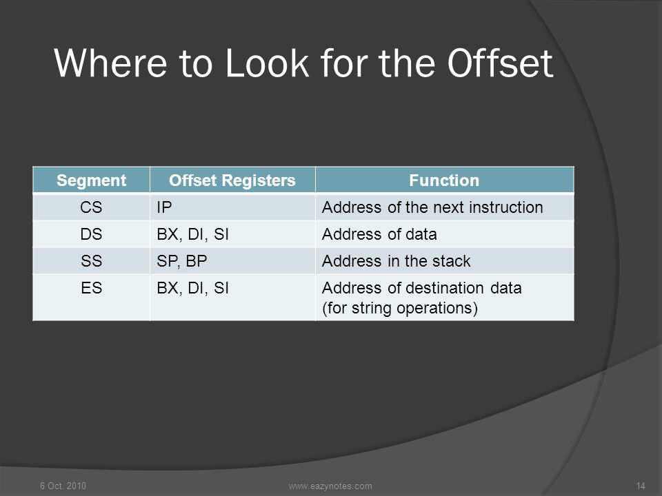 Where to Look for the Offset