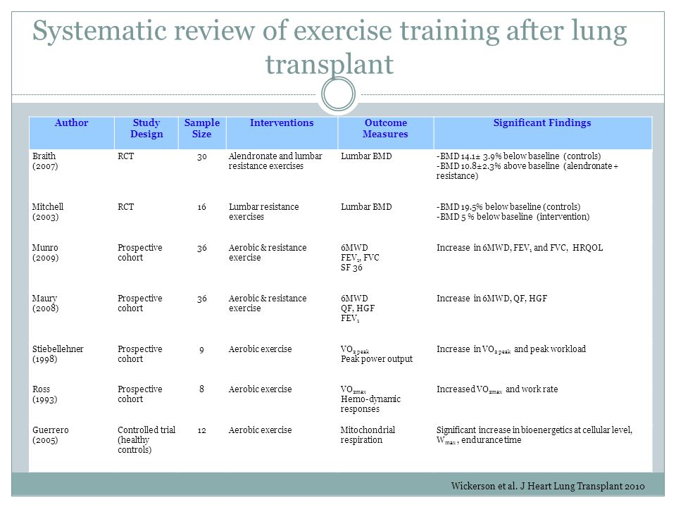 Systematic review of exercise training after lung transplant