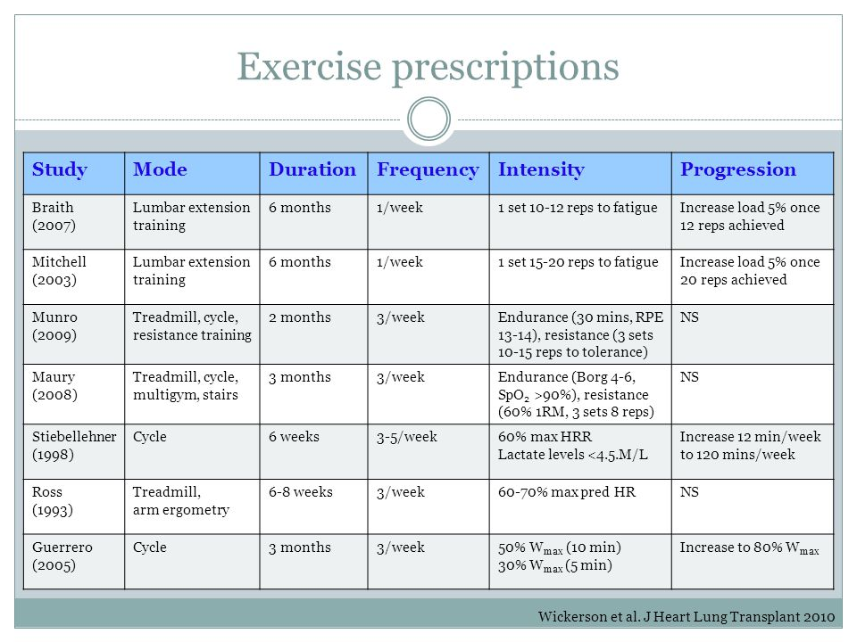 Exercise prescriptions