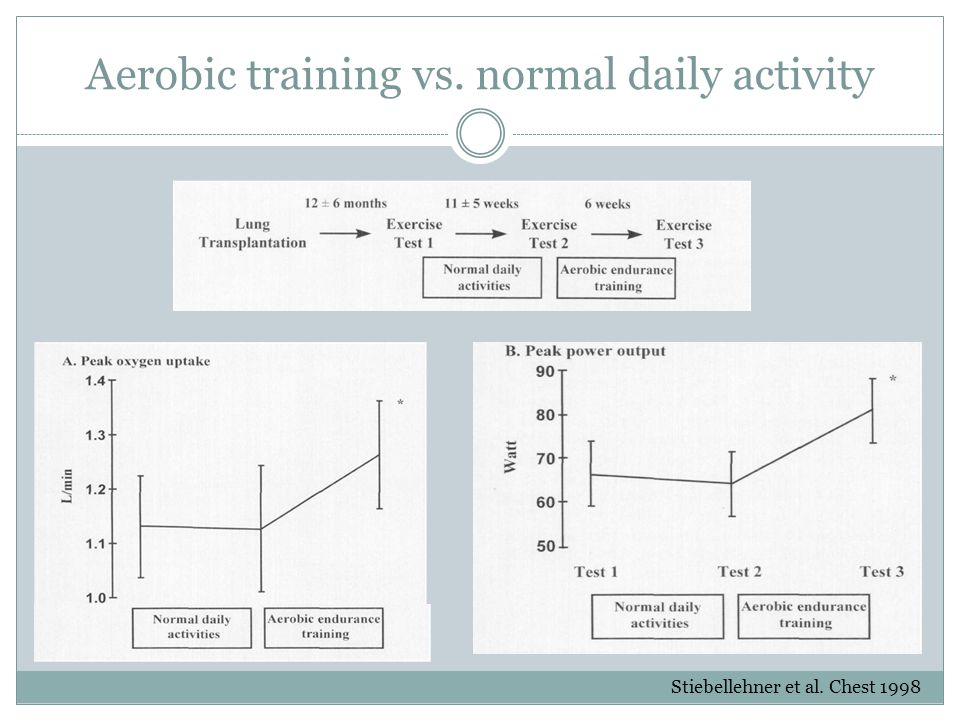 Aerobic training vs. normal daily activity